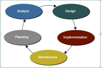 Design, Modeling and Analysis